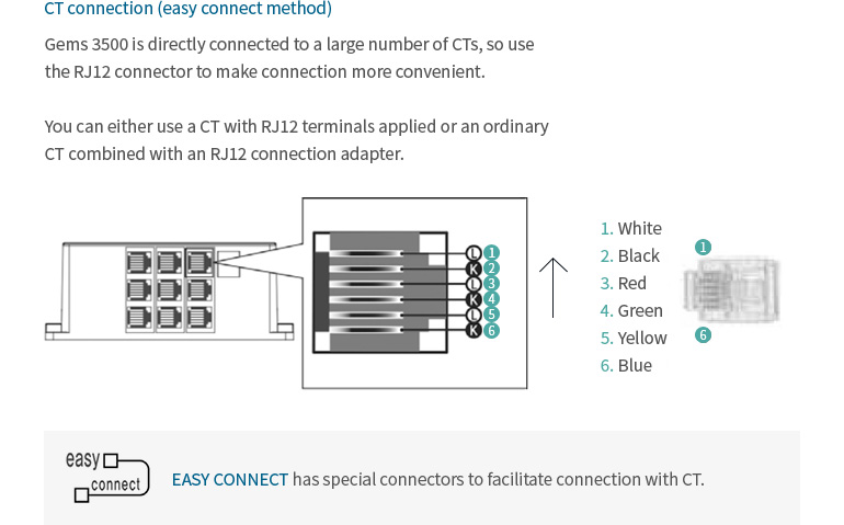 CT connection (easy connect method). Gems 3500 is directly connected to a large number of CTs, so use the RJ12 connector to make connection more convenient. You can either use a CT with RJ12 terminals applied or an ordinary CT combined with an RJ12 connection adapter. / Color : 1. White, 2. Black, 3. Red, 4. Green, 5. Yellow, 6. Blue. / EASY CONNECT has special connectors to facilitate connection with CT.